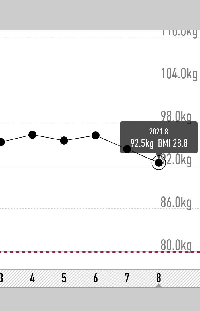 1ヶ月ちょっとで4キロ痩せたよ。